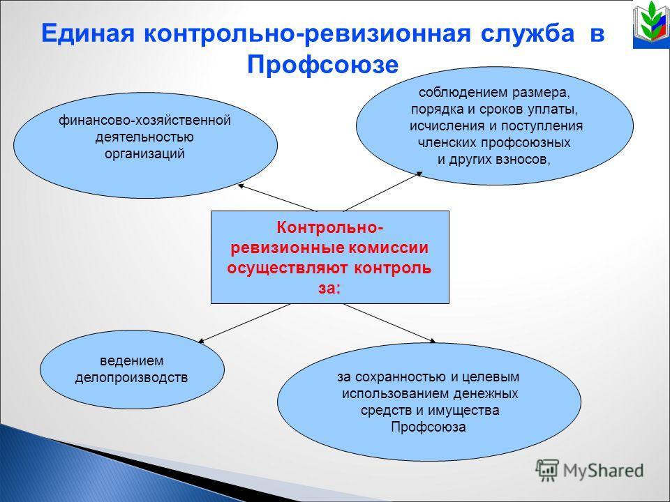 Контрольно ревизионная комиссия МДОБУ детский сад № г Сочи Контрольно ревизионная комиссия